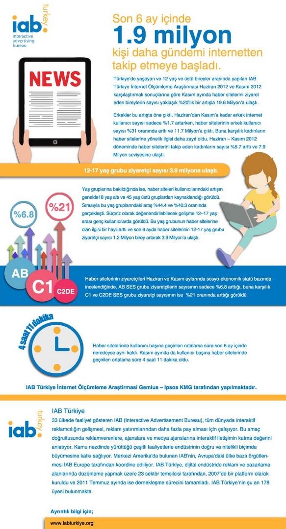 Son 6 ay içinde 1.9 milyon kişi daha gündemi internetten takip etmeye başladı