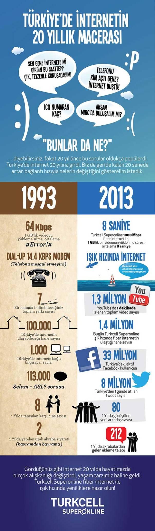 1993_2013_turkiyede_internet