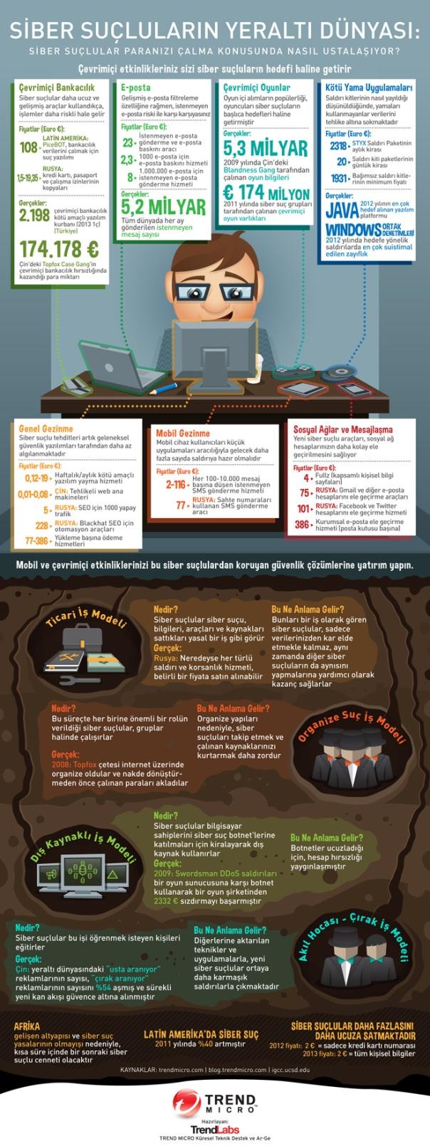 infographic-cybercriminal-underground-tr