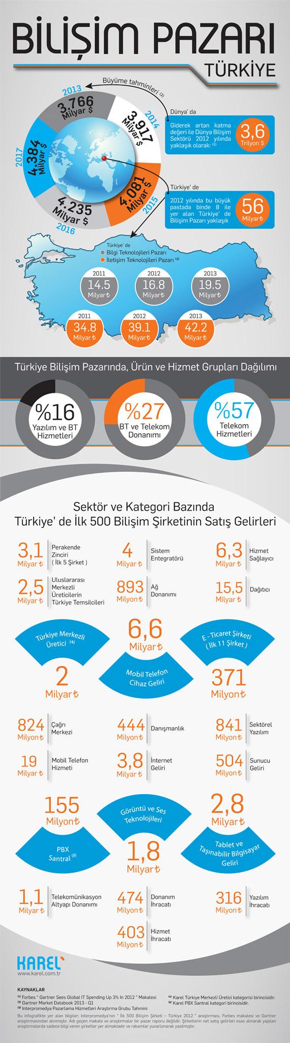 bilisim-pazari-turkiye-info