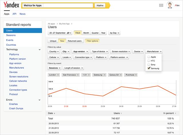 Yandex'ten mobil uygulama geliştiricileri için   güçlü ve ücretsiz bir hizmet:  Metrica for Apps