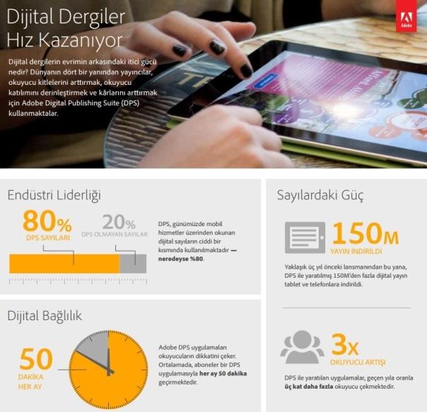 Adobe Dijital infografik