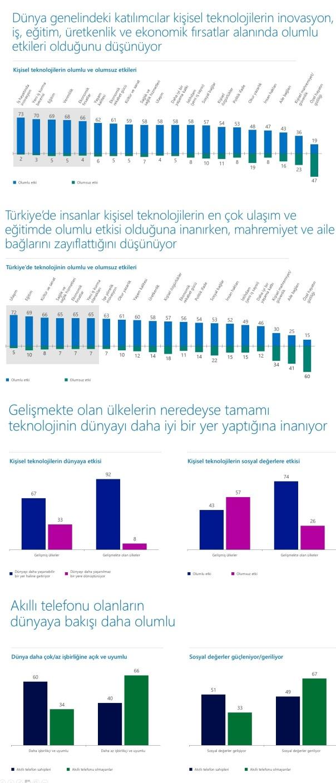 MicrosoftDavos_DunyaGeneli